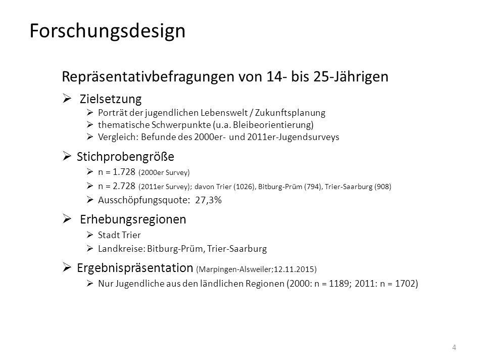 Forschungsdesign Repräsentativbefragungen von 14- bis 25-Jährigen  Zielsetzung  Porträt der jugendlichen Lebenswelt / Zukunftsplanung  thematische Schwerpunkte (u.a.