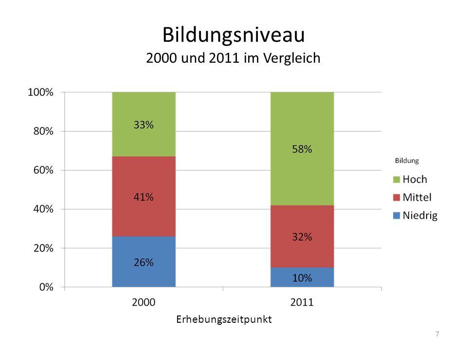 Bildungsniveau 2000 und 2011 im Vergleich 7 Erhebungszeitpunkt