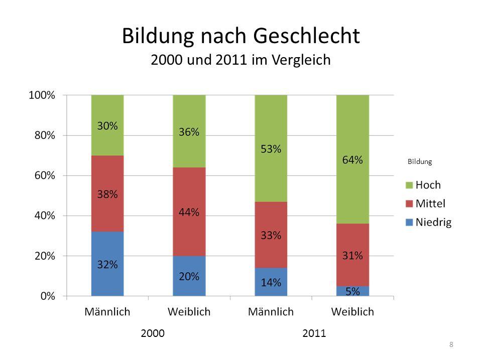 Bildung nach Nationalität 2000 und 2011 im Vergleich 9 2000 2011