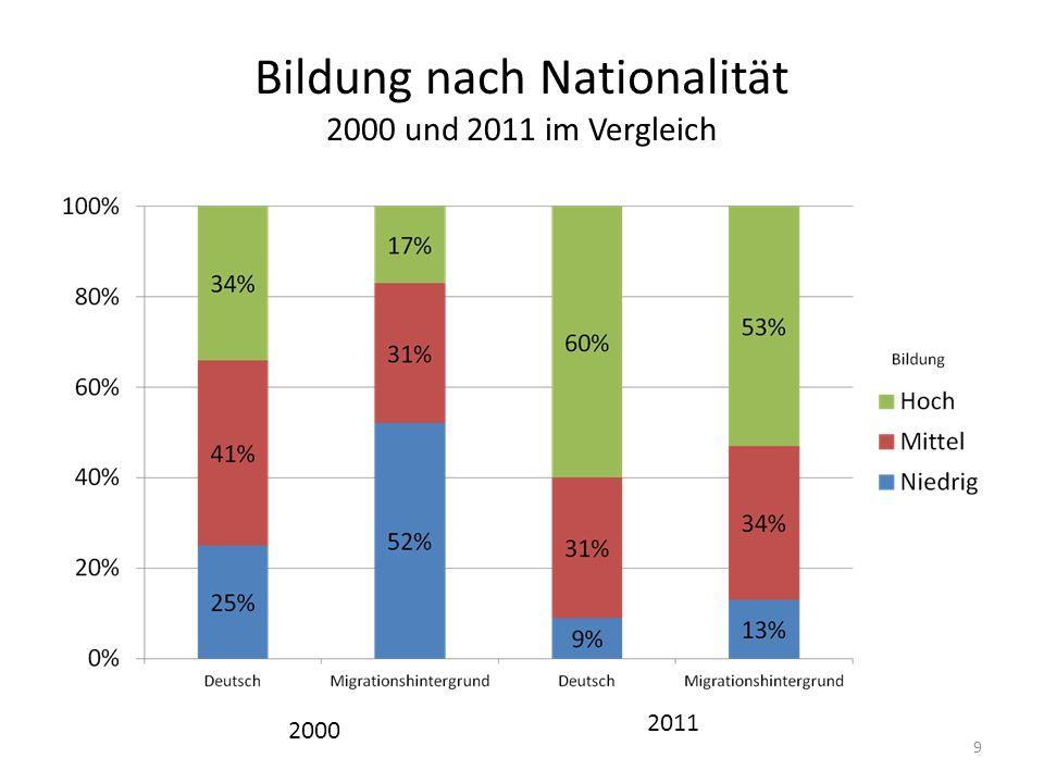 Mitgliedschaft in Institutionen 2000 und 2011 im Vergleich 20 20002011 Sportverein41%60% Musikverein16%17% Freiwillige Hilfsorganisation15%17% Kirchliche/ Religiöse Gruppe10%25% Jugendverband5%7% Politische Organisationen1%2% Mitgliedschaft gesamt61%81%