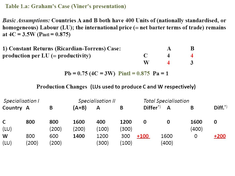 Table 1.a: Graham s Case (Viner s presentation) Basic Assumptions: Countries A and B both have 400 Units of (nationally standardised, or homogeneous) Labour (LU); the international price (  net barter terms of trade) remains at 4C = 3.5W (P intl = 0.875) 1) Constant Returns (Ricardian-Torrens) Case:AB production per LU (  productivity)C44 W43 Pb = 0.75 (4C = 3W) Pintl = 0.875 Pa = 1 Production Changes (LUs used to produce C and W respectively) Specialisation I Specialisation IITotal Specialisation CountryAB(A+B)ABDiffer *) ABDiff.