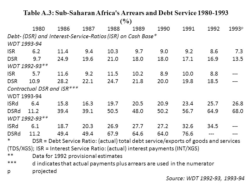 Table A.3: Sub-Saharan Africa s Arrears and Debt Service 1980-1993 (%) 19801986198719881989199019911992 1993 p Debt- (DSR) and Interest-Service-Ratios (ISR) on Cash Base* WDT 1993-94 ISR6.211.4 9.410.3 9.7 9.0 9.2 8.6 7.3 DSR 9.724.919.621.018.018.017.116.913.5 WDT 1992-93** ISR 5.711.6 9.211.510.2 8.910.0 8.8--- DSR 10.928.222.124.721.820.019.818.5--- Contractual DSR and ISR*** WDT 1993-94 ISRd 6.415.816.319.720.520.923.425.726.8 DSRd 11.239.439.150.548.050.256.764.968.0 WDT 1992-93** ISRd 6.118.720.326.927.727.232.634.5--- DSRd 11.249.449.467.964.664.076.6 ------ *DSR = Debt Service Ratio: (actual) total debt service/exports of goods and services (TDS/XGS); ISR = Interest Service Ratio: (actual) interest payments (INT/XGS) **Data for 1992 provisional estimates ***d indicates that actual payments plus arrears are used in the numerator pprojected Source: WDT 1992-93, 1993-94