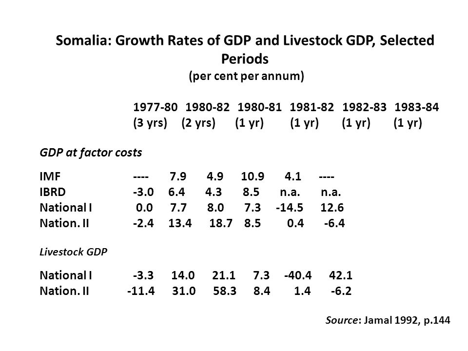 Somalia: Growth Rates of GDP and Livestock GDP, Selected Periods (per cent per annum) 1977-80 1980-82 1980-81 1981-82 1982-83 1983-84 (3 yrs) (2 yrs) (1 yr) (1 yr) (1 yr) (1 yr) GDP at factor costs IMF ---- 7.9 4.9 10.9 4.1 ---- IBRD -3.0 6.4 4.3 8.5 n.a.