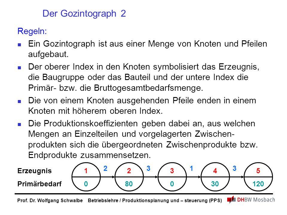 Prof. Dr. Wolfgang Schwalbe Betriebslehre / Produktionsplanung und – steuerung (PPS) Der Gozintograph 2 Regeln: Ein Gozintograph ist aus einer Menge v