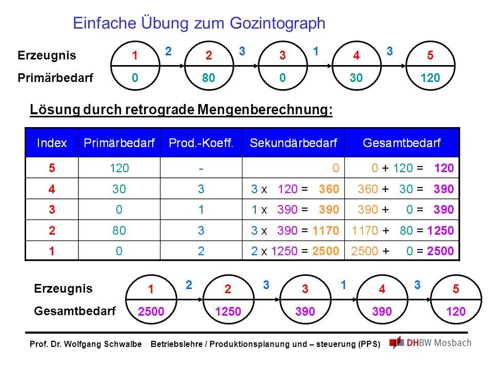 Prof. Dr. Wolfgang Schwalbe Betriebslehre / Produktionsplanung und – steuerung (PPS) Einfache Übung zum Gozintograph 4 30 5 120 3 1 0 2 80 3 0 213 Erz