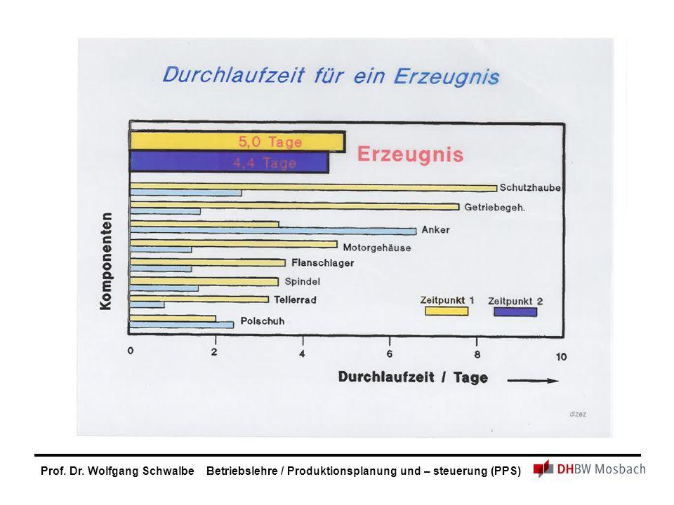 Prof. Dr. Wolfgang Schwalbe Betriebslehre / Produktionsplanung und – steuerung (PPS)