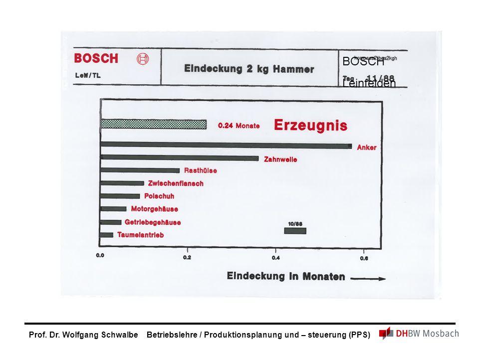 Prof. Dr. Wolfgang Schwalbe Betriebslehre / Produktionsplanung und – steuerung (PPS) BOSCH Leinfelden
