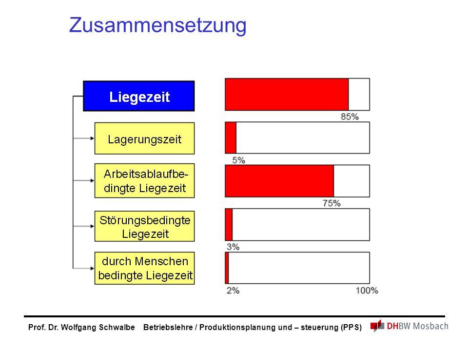 Prof. Dr. Wolfgang Schwalbe Betriebslehre / Produktionsplanung und – steuerung (PPS) Zusammensetzung