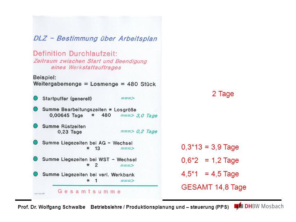 Prof. Dr. Wolfgang Schwalbe Betriebslehre / Produktionsplanung und – steuerung (PPS) 2 Tage 0,3*13 = 3,9 Tage 0,6*2 = 1,2 Tage 4,5*1 = 4,5 Tage GESAMT