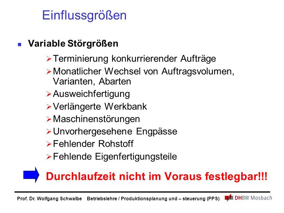 Prof. Dr. Wolfgang Schwalbe Betriebslehre / Produktionsplanung und – steuerung (PPS) Einflussgrößen Variable Störgrößen TTerminierung konkurrierende