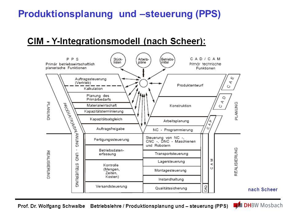 Prof. Dr. Wolfgang Schwalbe Betriebslehre / Produktionsplanung und – steuerung (PPS) CIM - Y-Integrationsmodell (nach Scheer): nach Scheer Produktions