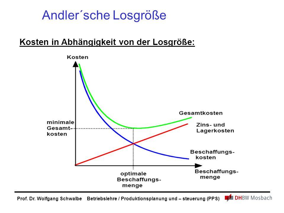 Prof. Dr. Wolfgang Schwalbe Betriebslehre / Produktionsplanung und – steuerung (PPS) Andler´sche Losgröße Kosten in Abhängigkeit von der Losgröße: