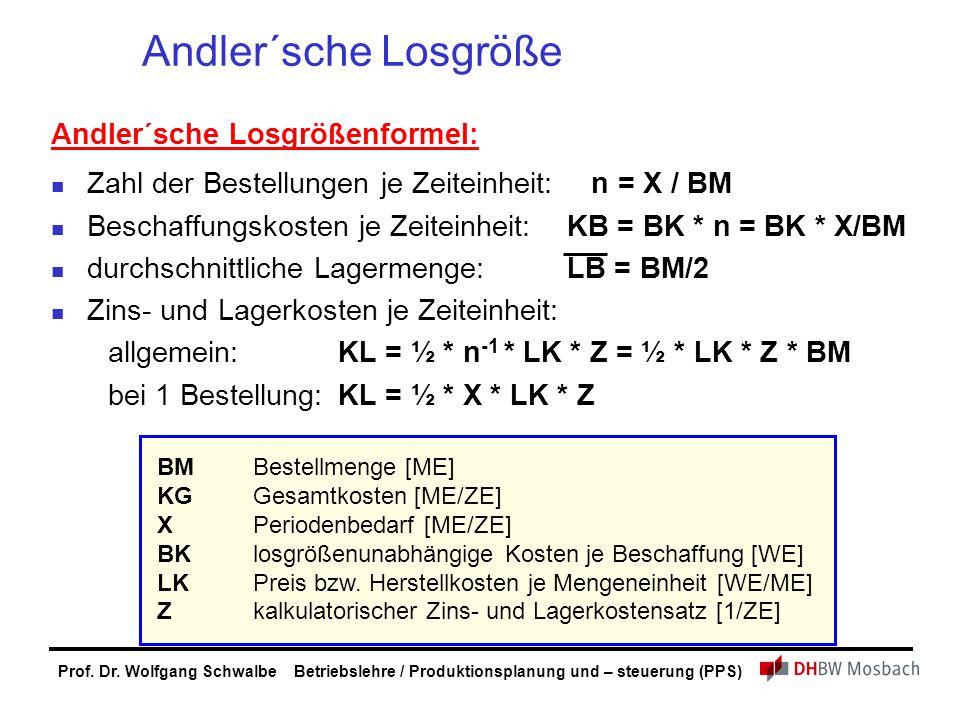 Prof. Dr. Wolfgang Schwalbe Betriebslehre / Produktionsplanung und – steuerung (PPS) Andler´sche Losgröße Andler´sche Losgrößenformel: Zahl der Bestel