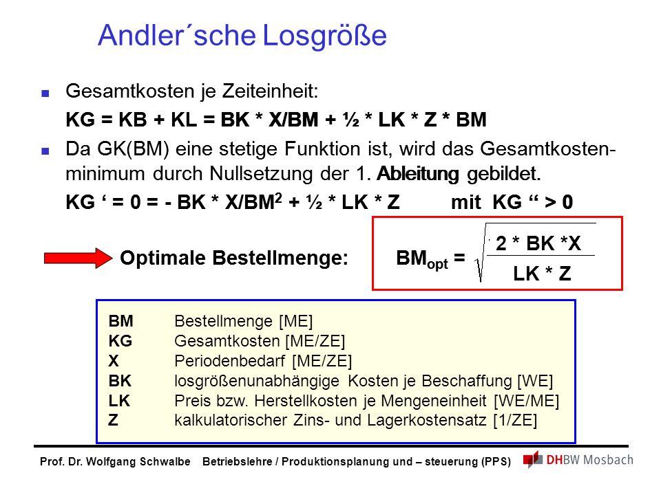 Prof. Dr. Wolfgang Schwalbe Betriebslehre / Produktionsplanung und – steuerung (PPS) Andler´sche Losgröße Gesamtkosten je Zeiteinheit: KG = KB + KL =