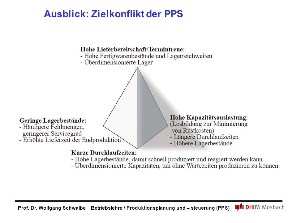 Prof. Dr. Wolfgang Schwalbe Betriebslehre / Produktionsplanung und – steuerung (PPS) Ausblick: Zielkonflikt der PPS