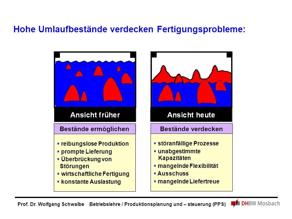 Prof. Dr. Wolfgang Schwalbe Betriebslehre / Produktionsplanung und – steuerung (PPS) Hohe Umlaufbestände verdecken Fertigungsprobleme:  reibungslose