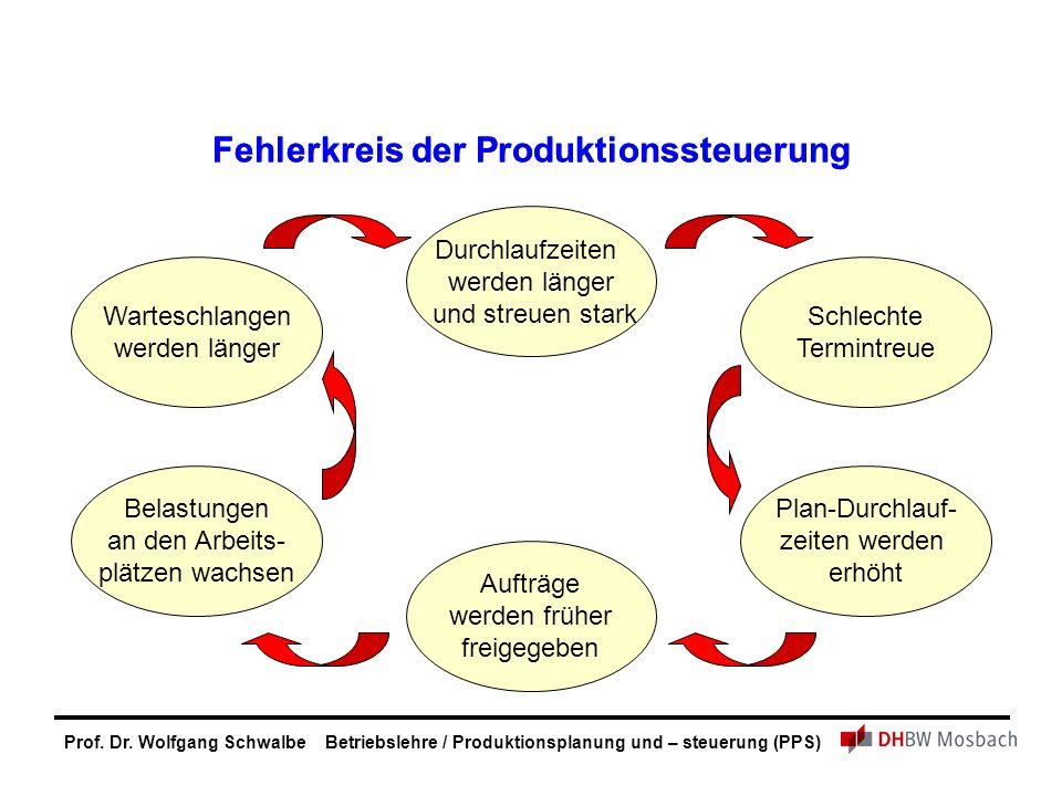 Prof. Dr. Wolfgang Schwalbe Betriebslehre / Produktionsplanung und – steuerung (PPS) Fehlerkreis der Produktionssteuerung Durchlaufzeiten werden länge