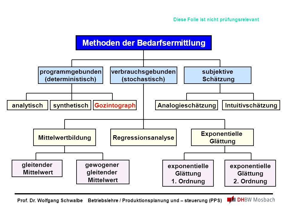 Prof. Dr. Wolfgang Schwalbe Betriebslehre / Produktionsplanung und – steuerung (PPS) Exponentielle Glättung RegressionsanalyseMittelwertbildung analyt