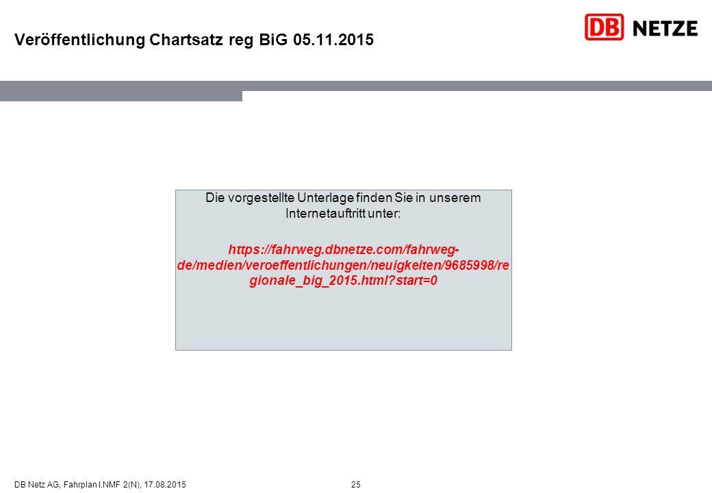 Veröffentlichung Chartsatz reg BiG 05.11.2015 Die vorgestellte Unterlage finden Sie in unserem Internetauftritt unter: https://fahrweg.dbnetze.com/fah