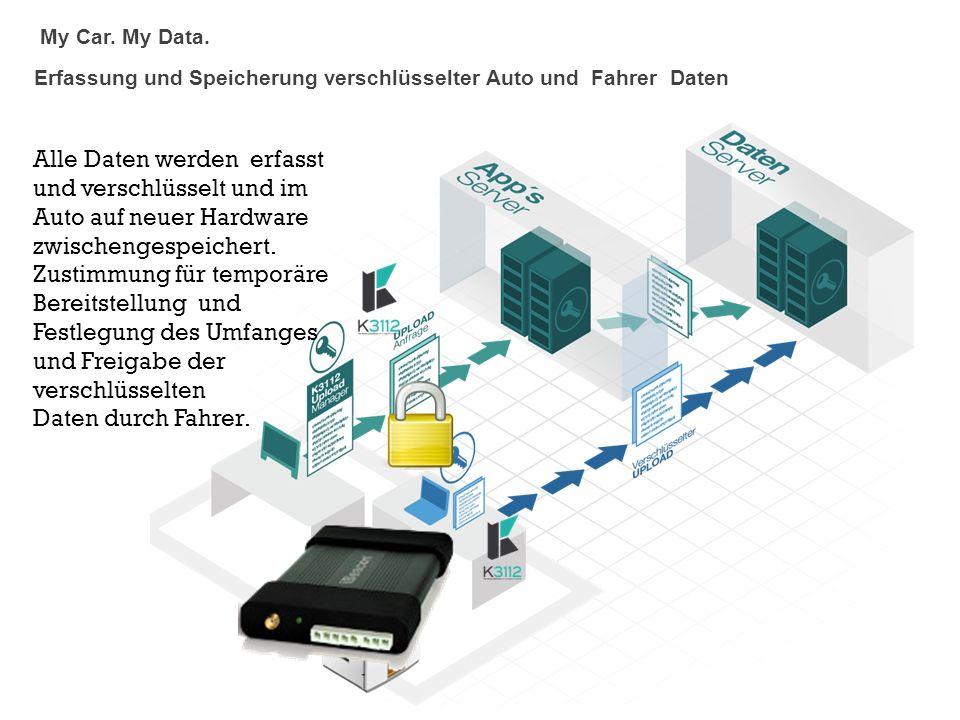 Alle Daten werden erfasst und verschlüsselt und im Auto auf neuer Hardware zwischengespeichert. Zustimmung für temporäre Bereitstellung und Festlegung