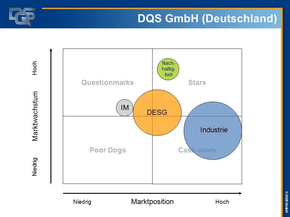 © DQS GmbH DQS GmbH (Deutschland) Stars Cash cows Questionmarks Poor Dogs Marktposition Marktwachstum NiedrigHoch Niedrig Industrie IM Nach- haltig- k