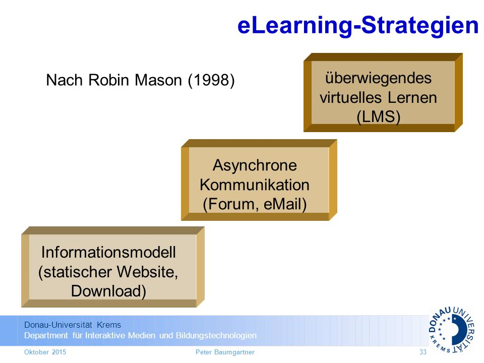 Donau-Universität Krems Department für Interaktive Medien und Bildungstechnologien eLearning-Strategien überwiegendes virtuelles Lernen (LMS) Informationsmodell (statischer Website, Download) Asynchrone Kommunikation (Forum,  ) Nach Robin Mason (1998) Oktober 2015Peter Baumgartner33