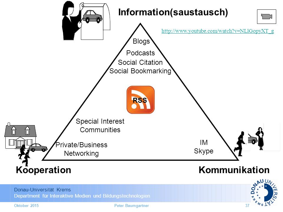 Donau-Universität Krems Department für Interaktive Medien und Bildungstechnologien Oktober 2015Peter Baumgartner37 Information(saustausch) KommunikationKooperation Blogs Podcasts Social Citation Social Bookmarking IM Skype Special Interest Communities Private/Business Networking RSS http://www.youtube.com/watch v=NLlGopyXT_g