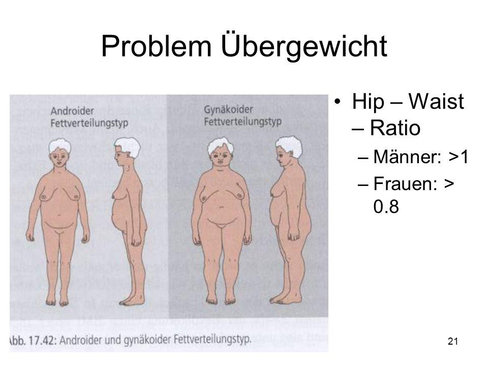 21 Problem Übergewicht Hip – Waist – Ratio –Männer: >1 –Frauen: > 0.8