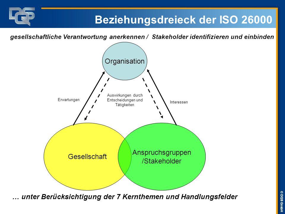 © DQS GmbH Beziehungsdreieck der ISO 26000 Organisation Gesellschaft Anspruchsgruppen /Stakeholder Erwartungen Interessen Auswirkungen durch Entscheid