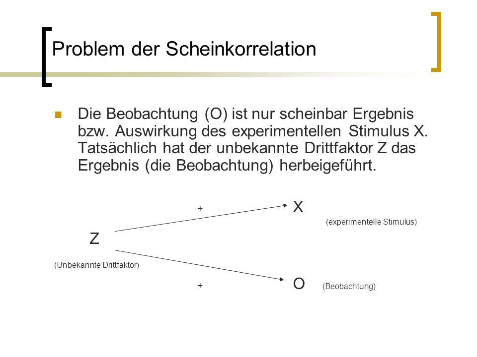 Problem der Scheinkorrelation Die Beobachtung (O) ist nur scheinbar Ergebnis bzw. Auswirkung des experimentellen Stimulus X. Tatsächlich hat der unbek