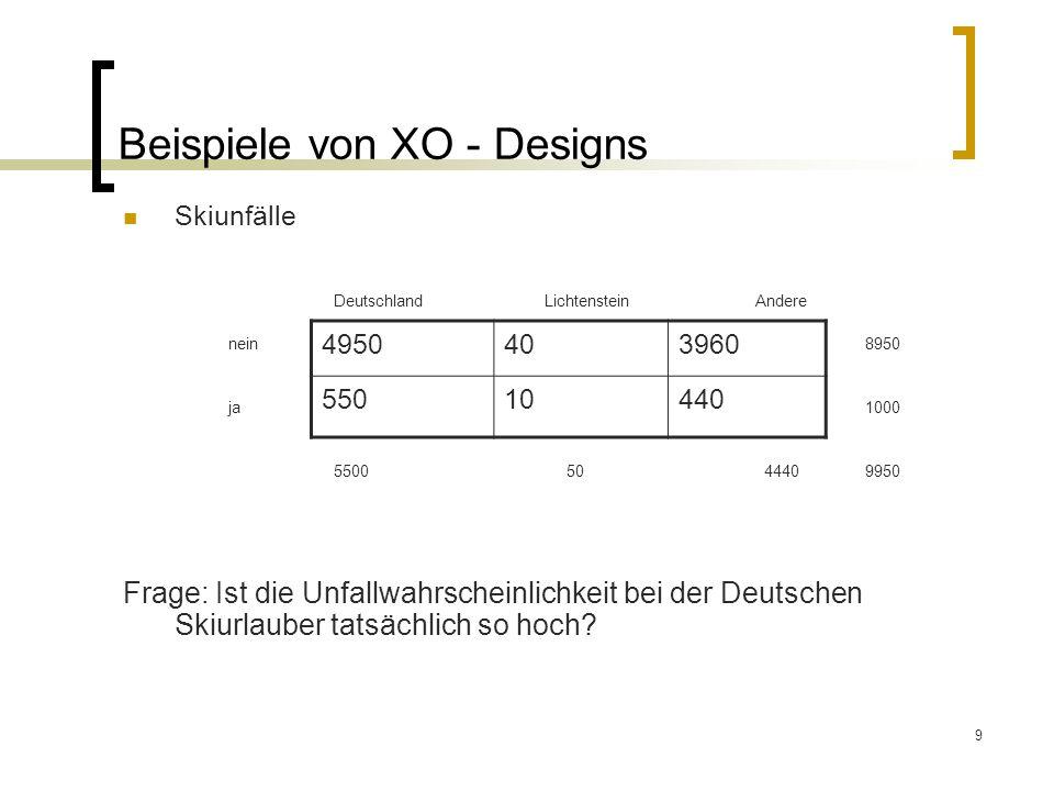 9 Beispiele von XO - Designs Skiunfälle DeutschlandLichtenstein Andere nein 8950 ja 1000 5500 50 4440 9950 Frage: Ist die Unfallwahrscheinlichkeit bei