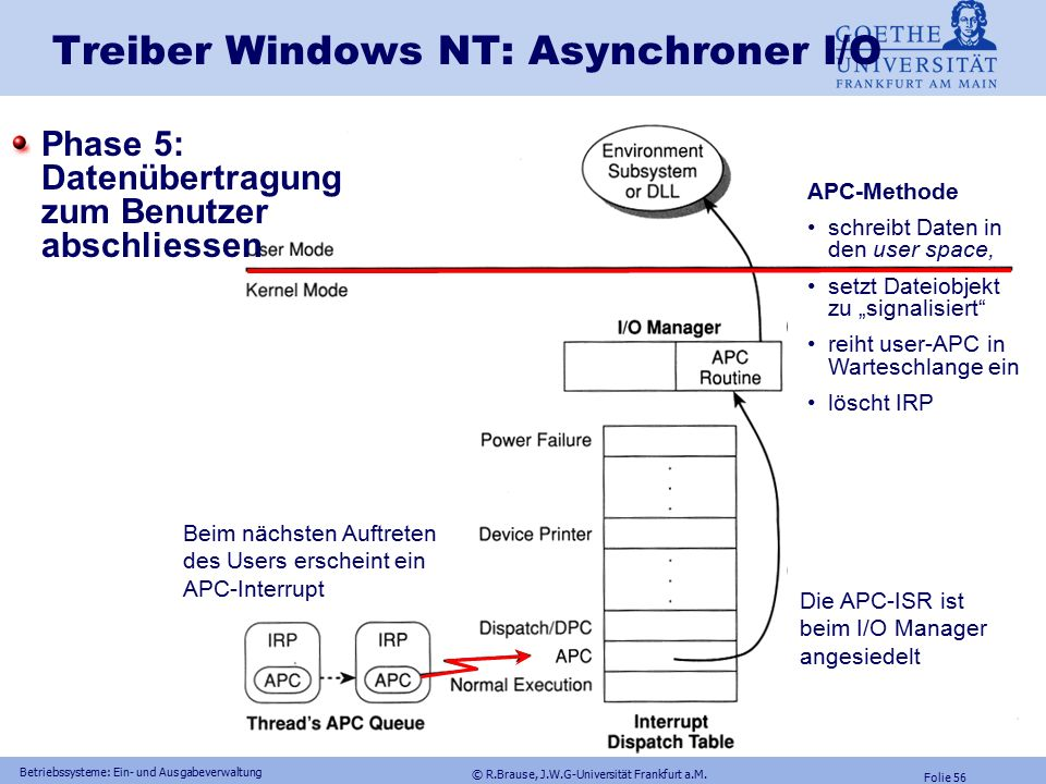 © R.Brause, J.W.G-Universität Frankfurt a.M. Folie 55 Betriebssysteme: Ein- und Ausgabeverwaltung Treiber Windows NT: Asynchroner I/O Phase 4: Datenüb