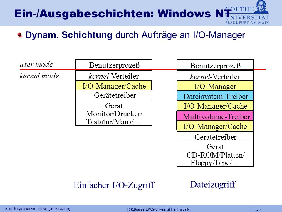 © R.Brause, J.W.G-Universität Frankfurt a.M. Folie 6 Betriebssysteme: Ein- und Ausgabeverwaltung Ein-/Ausgabeschichten: Unix Stream –System: Einschalt