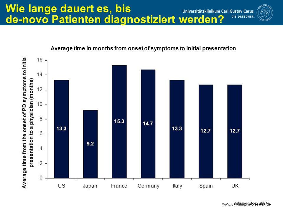 www.uniklinikum-dresden.de Wie lange dauert es, bis de-novo Patienten diagnostiziert werden? Datamonitor; 2007 Average time in months from onset of sy