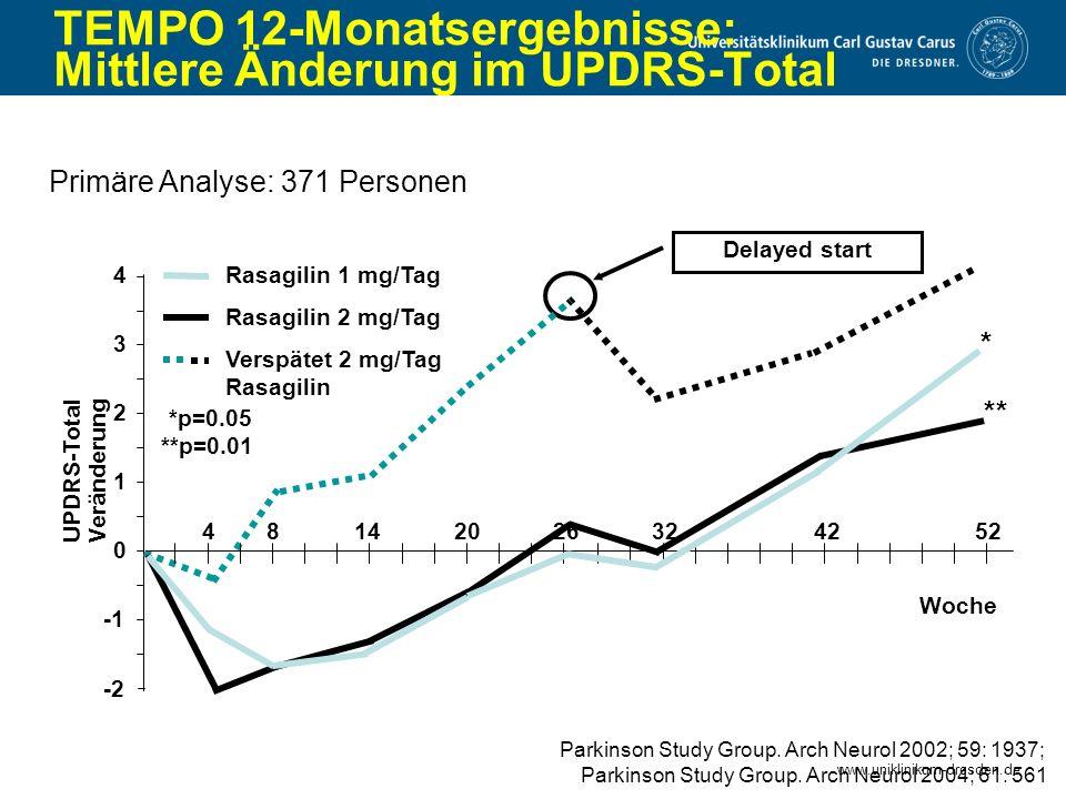 www.uniklinikum-dresden.de TEMPO 12-Monatsergebnisse: Mittlere Änderung im UPDRS-Total Primäre Analyse: 371 Personen -2 1 2 3 4 UPDRS-Total Veränderun