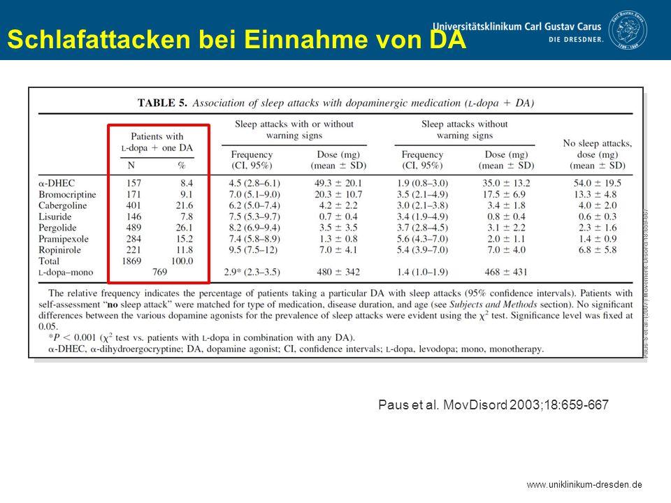 www.uniklinikum-dresden.de Paus S et al. (2007) Movement Disord 18:659-667 Schlafattacken bei Einnahme von DA Paus et al. MovDisord 2003;18:659-667