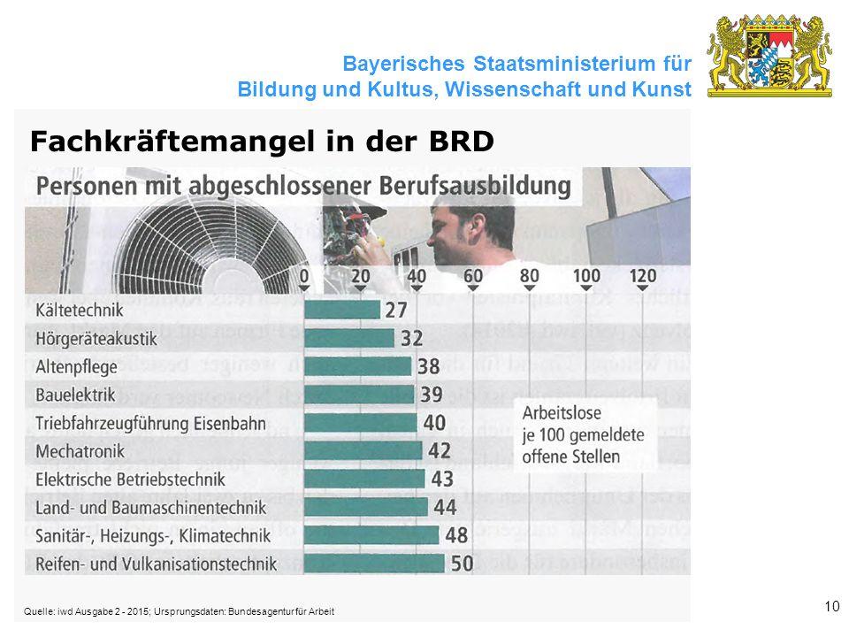 Bayerisches Staatsministerium für Bildung und Kultus, Wissenschaft und Kunst 10 Fachkräftemangel in der BRD Quelle: iwd Ausgabe 2 - 2015; Ursprungsdaten: Bundesagentur für Arbeit