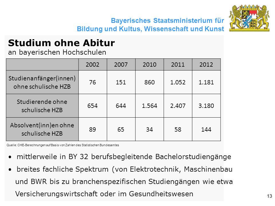 Bayerisches Staatsministerium für Bildung und Kultus, Wissenschaft und Kunst 13 Quelle: CHE-Berechnungen auf Basis von Zahlen des Statistischen Bundesamtes Studium ohne Abitur an bayerischen Hochschulen 20022007201020112012 Studienanfänger(innen) ohne schulische HZB 761518601.0521.181 Studierende ohne schulische HZB 6546441.5642.4073.180 Absolvent(inn)en ohne schulische HZB 89653458144 mittlerweile in BY 32 berufsbegleitende Bachelorstudiengänge breites fachliche Spektrum (von Elektrotechnik, Maschinenbau und BWR bis zu branchenspezifischen Studiengängen wie etwa Versicherungswirtschaft oder im Gesundheitswesen