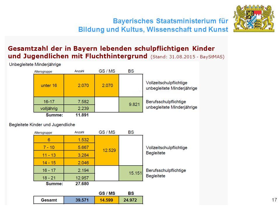 Bayerisches Staatsministerium für Bildung und Kultus, Wissenschaft und Kunst 17 Gesamtzahl der in Bayern lebenden schulpflichtigen Kinder und Jugendlichen mit Fluchthintergrund (Stand: 31.08.2015 - BayStMAS)