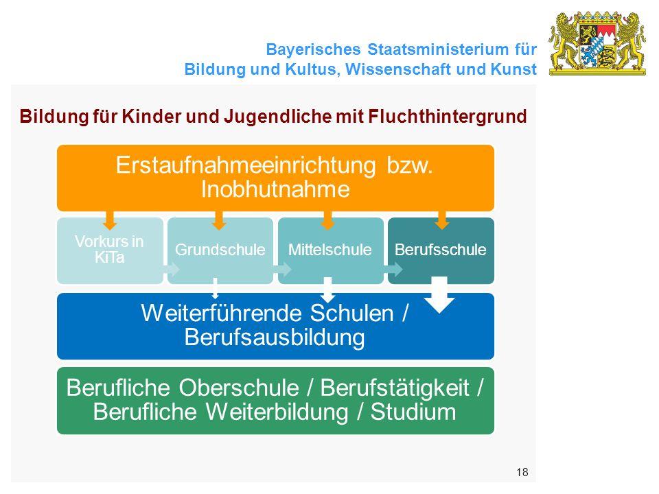 Bayerisches Staatsministerium für Bildung und Kultus, Wissenschaft und Kunst 18 Berufliche Oberschule / Berufstätigkeit / Berufliche Weiterbildung / Studium Weiterführende Schulen / Berufsausbildung Erstaufnahmeeinrichtung bzw.