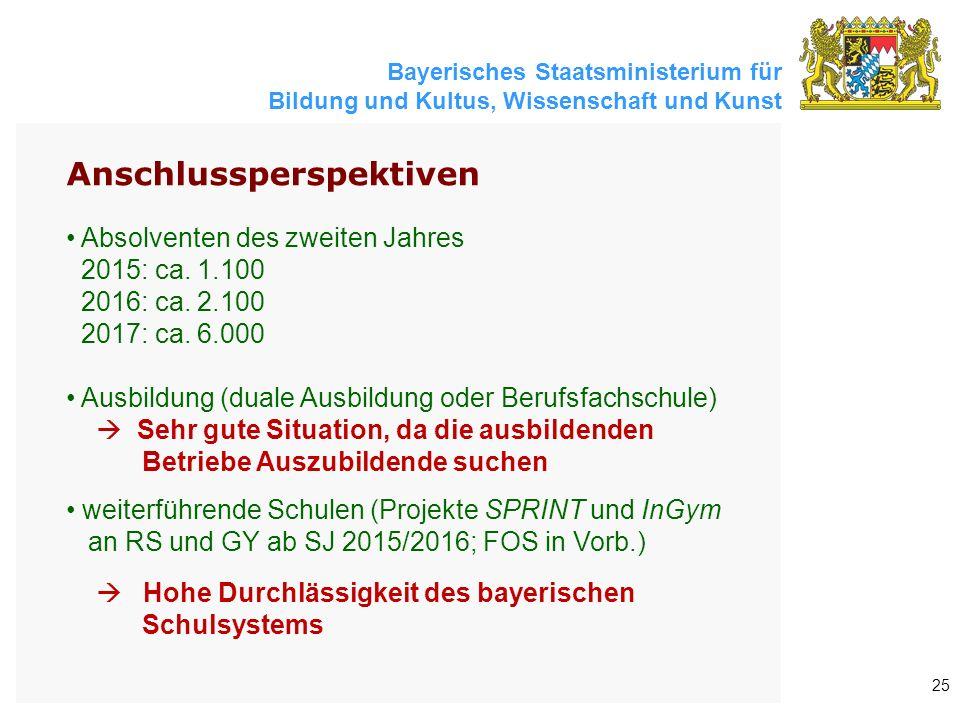 Bayerisches Staatsministerium für Bildung und Kultus, Wissenschaft und Kunst 25 Anschlussperspektiven Absolventen des zweiten Jahres 2015: ca. 1.100 2