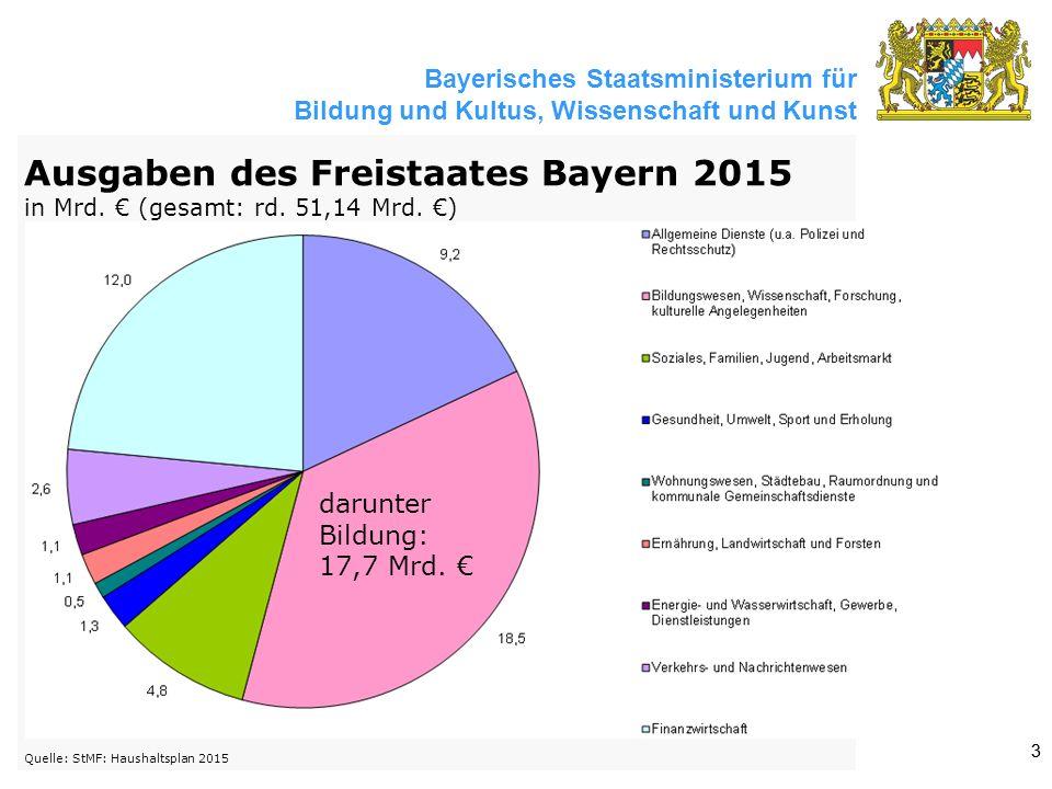 Bayerisches Staatsministerium für Bildung und Kultus, Wissenschaft und Kunst 33 Ausgaben des Freistaates Bayern 2015 in Mrd. € (gesamt: rd. 51,14 Mrd.