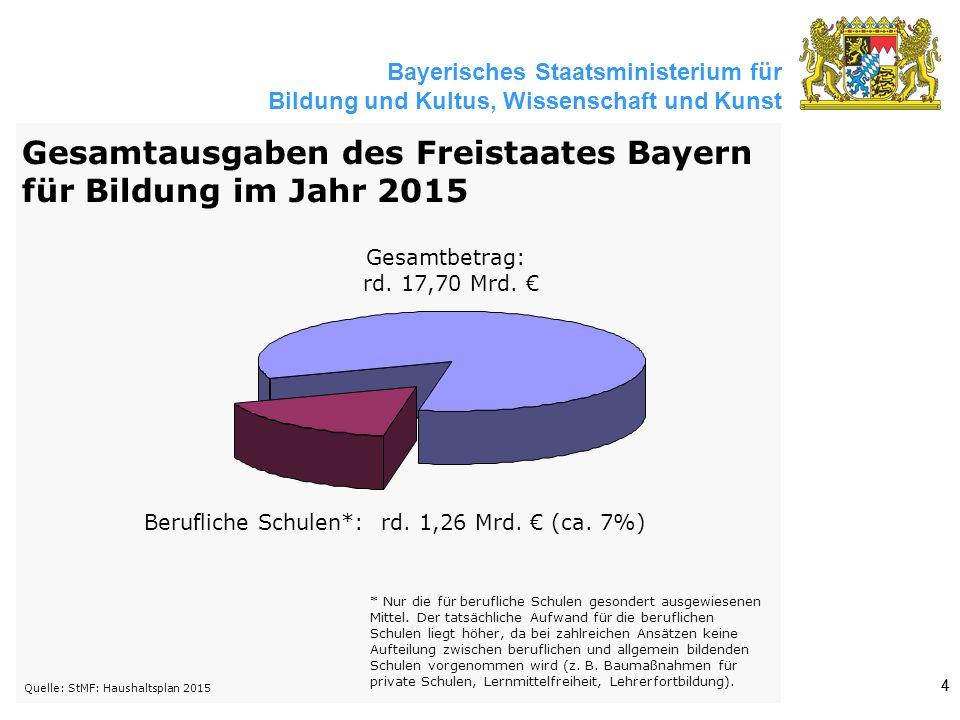 Bayerisches Staatsministerium für Bildung und Kultus, Wissenschaft und Kunst 44 Gesamtbetrag: rd. 17,70 Mrd. € Berufliche Schulen*: rd. 1,26 Mrd. € (c