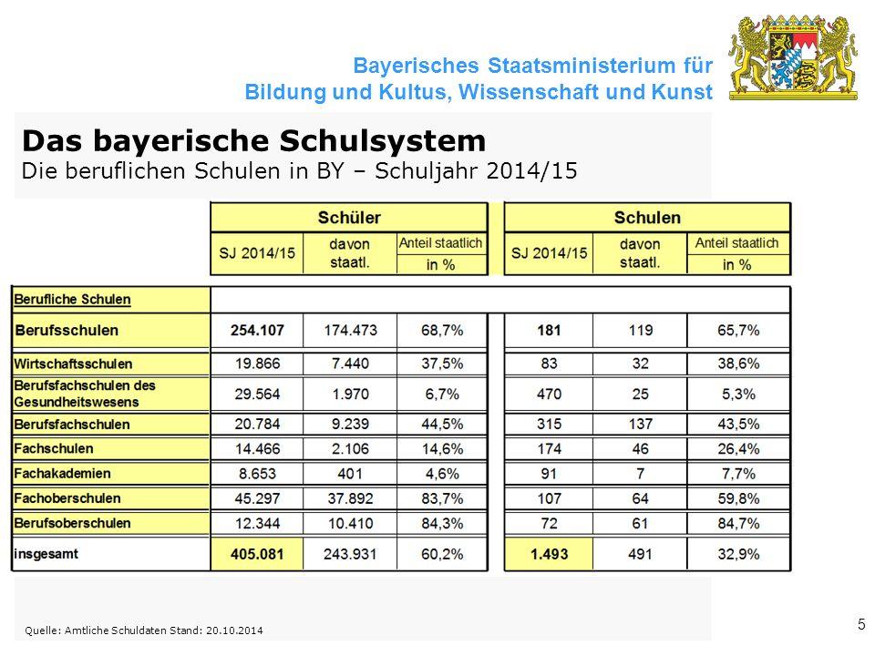 Bayerisches Staatsministerium für Bildung und Kultus, Wissenschaft und Kunst 5 Quelle: Amtliche Schuldaten Stand: 20.10.2014 Das bayerische Schulsyste