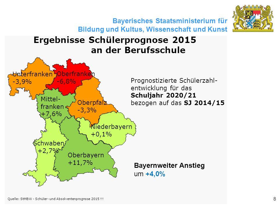 Bayernweiter Anstieg um +4,0% Prognostizierte Schülerzahl- entwicklung für das Schuljahr 2020/21 bezogen auf das SJ 2014/15 Quelle: StMBW - Schüler- und Absolventenprognose 2015 !!.