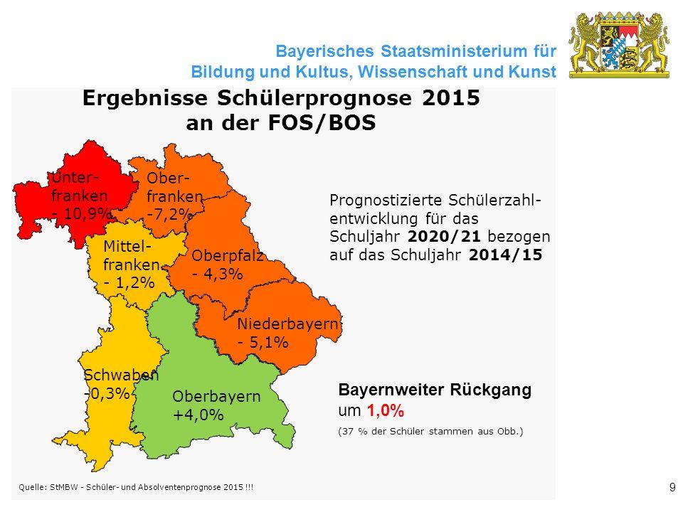Bayerisches Staatsministerium für Bildung und Kultus, Wissenschaft und Kunst Bayernweiter Rückgang um 1,0% Prognostizierte Schülerzahl- entwicklung für das Schuljahr 2020/21 bezogen auf das Schuljahr 2014/15 Oberbayern +4,0% Niederbayern - 5,1% Oberpfalz - 4,3% Ober- franken -7,2% Mittel- franken - 1,2% Unter- franken - 10,9% Schwaben -0,3% Quelle: StMBW - Schüler- und Absolventenprognose 2015 !!.