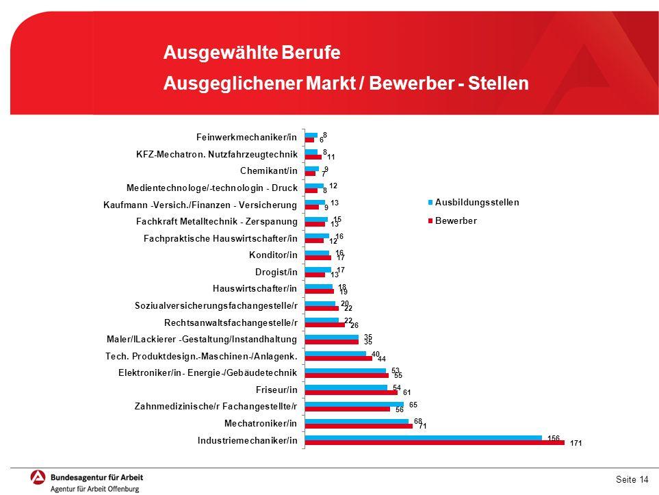 Seite 14 Ausgewählte Berufe Ausgeglichener Markt / Bewerber - Stellen