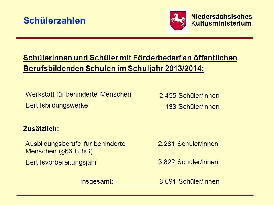 Insgesamt: 8.691 Schüler/innen Niedersächsisches Kultusministerium Schülerzahlen Schülerinnen und Schüler mit Förderbedarf an öffentlichen Berufsbilde