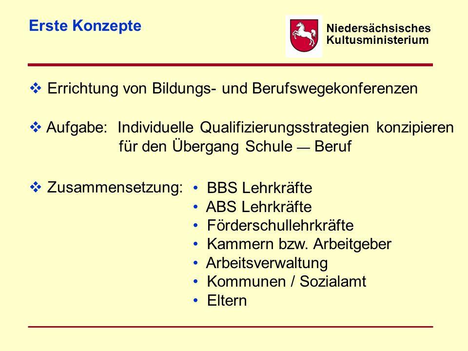 Niedersächsisches Kultusministerium Erste Konzepte  Errichtung von Bildungs- und Berufswegekonferenzen  Zusammensetzung:  Aufgabe: Individuelle Qua