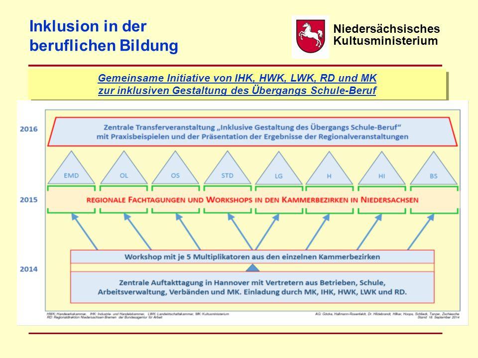 Niedersächsisches Kultusministerium Gemeinsame Initiative von IHK, HWK, LWK, RD und MK zur inklusiven Gestaltung des Übergangs Schule-Beruf Inklusion